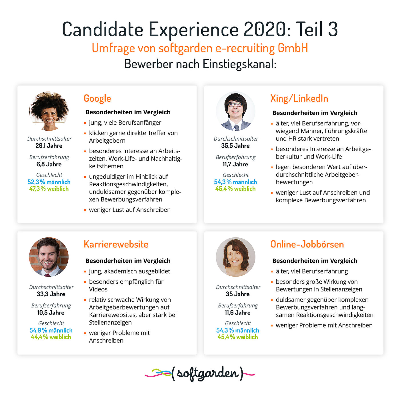 softgarden Candidate Experience 2020 Umfrage